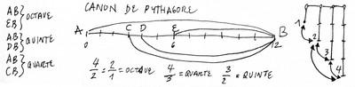 canon-pythagore - small